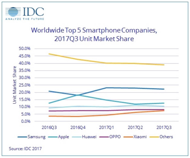 sprzedaż smartfonów q3 2017, samsung, apple, xiaomi