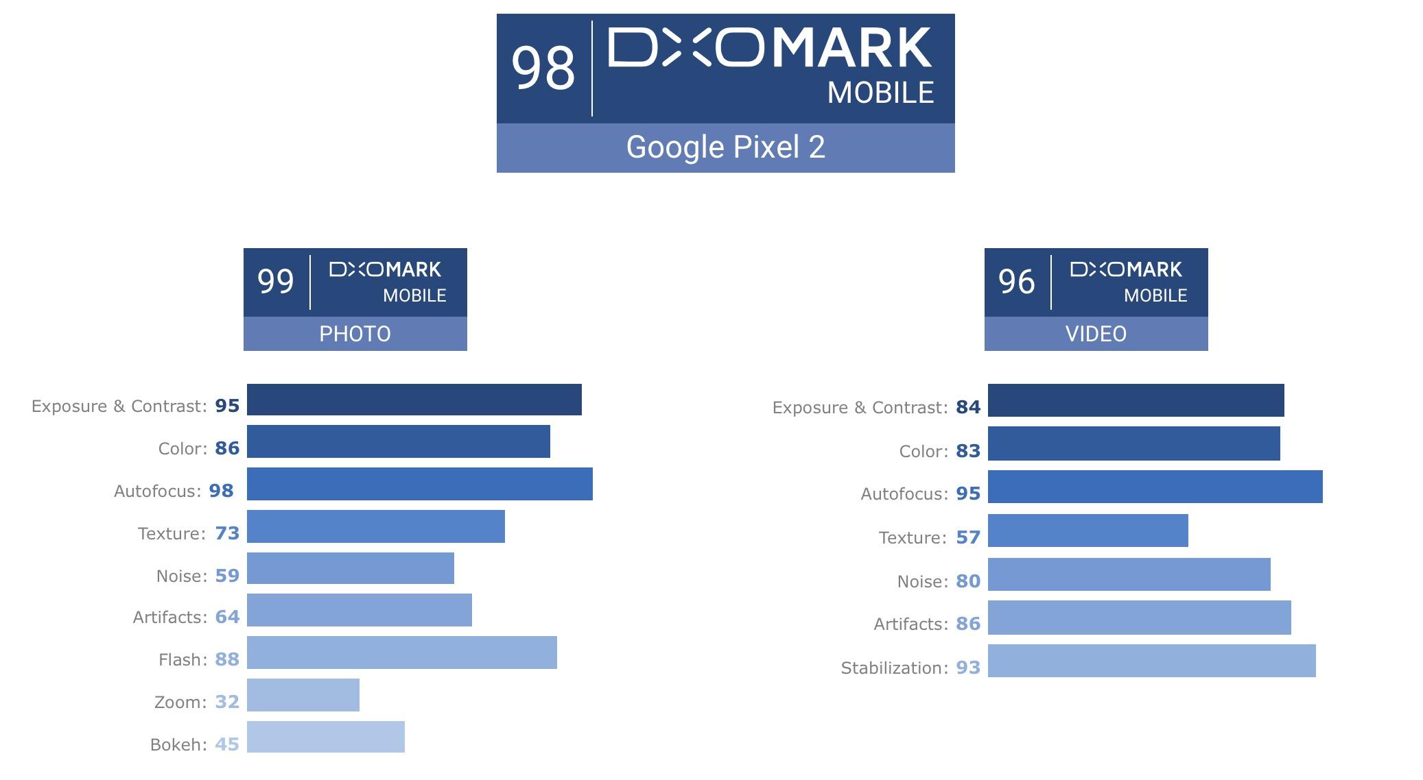Wyniki Google Piksela 2.