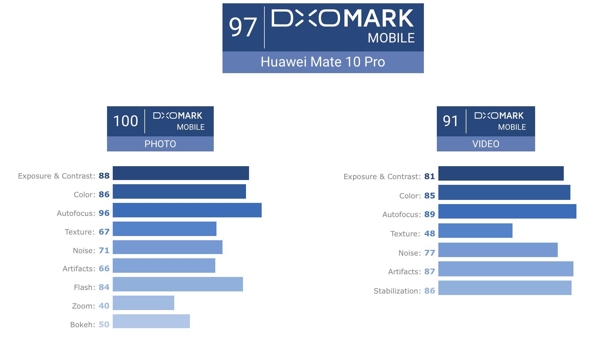 Wyniki Huawei Mate 10 Pro.