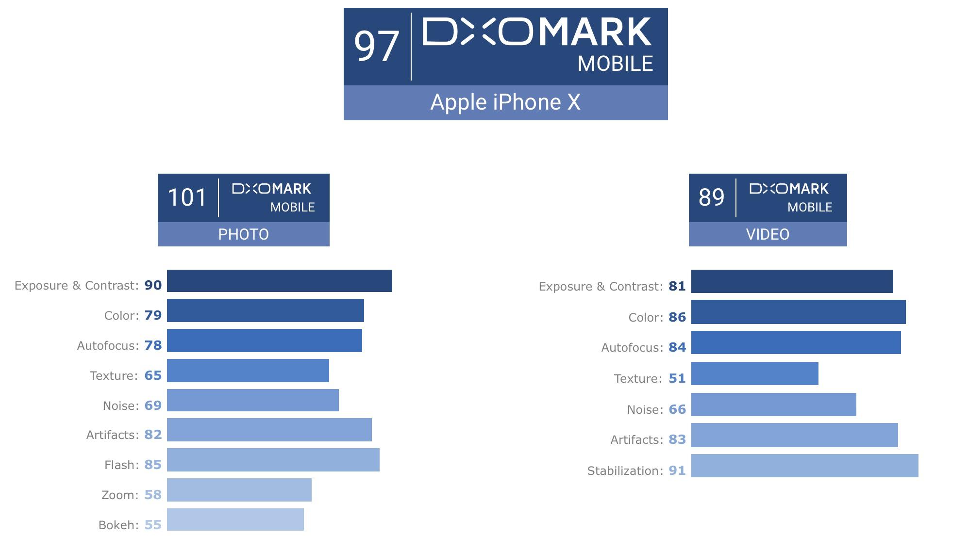 Tak radzi sobie iPhone X w rankingu DxO.