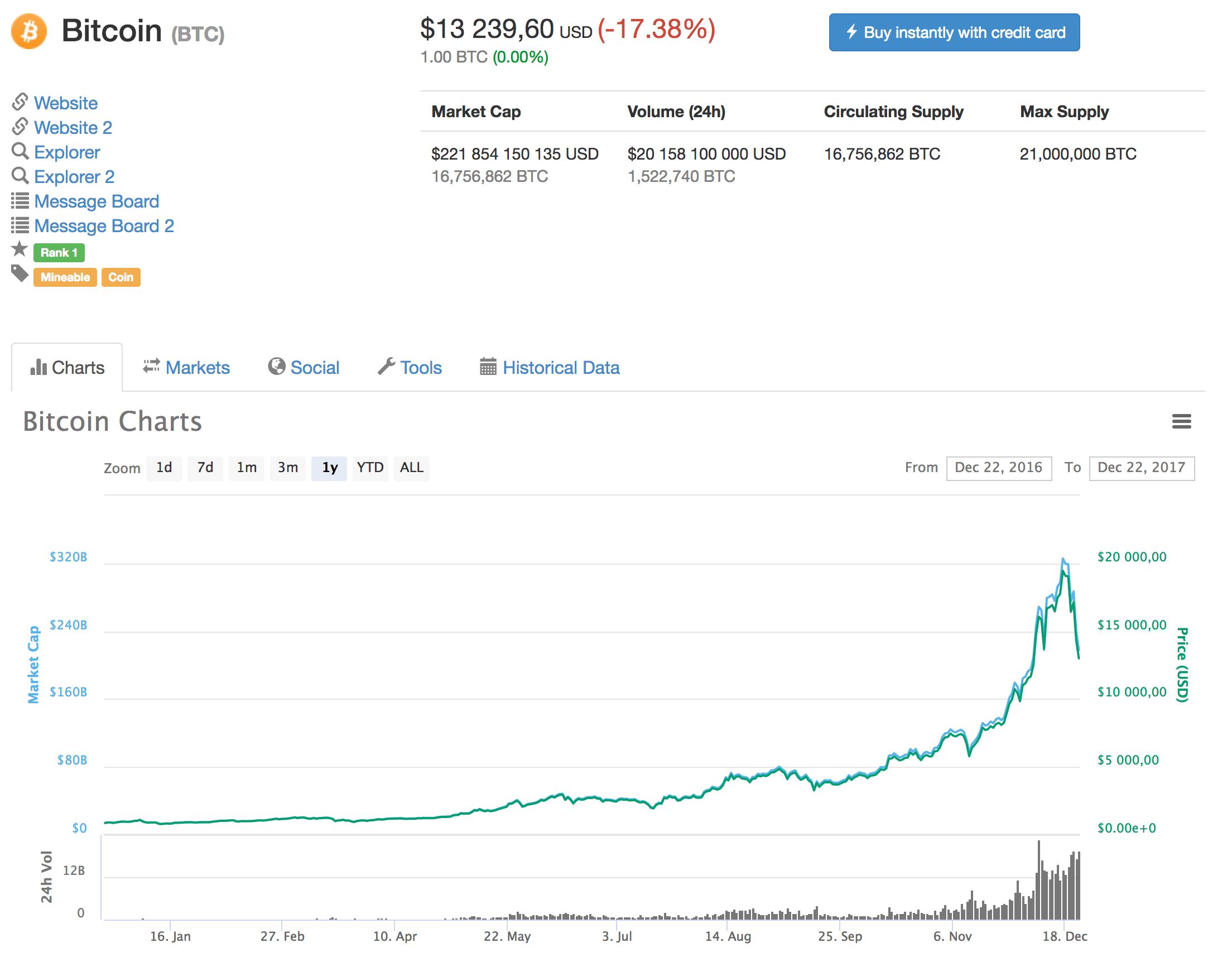 Kurs bitcoina w ciągu ostatniego roku