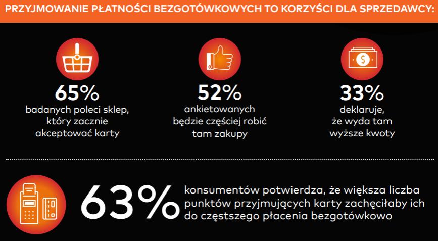 Płatności bezgotówkowe w Polsce