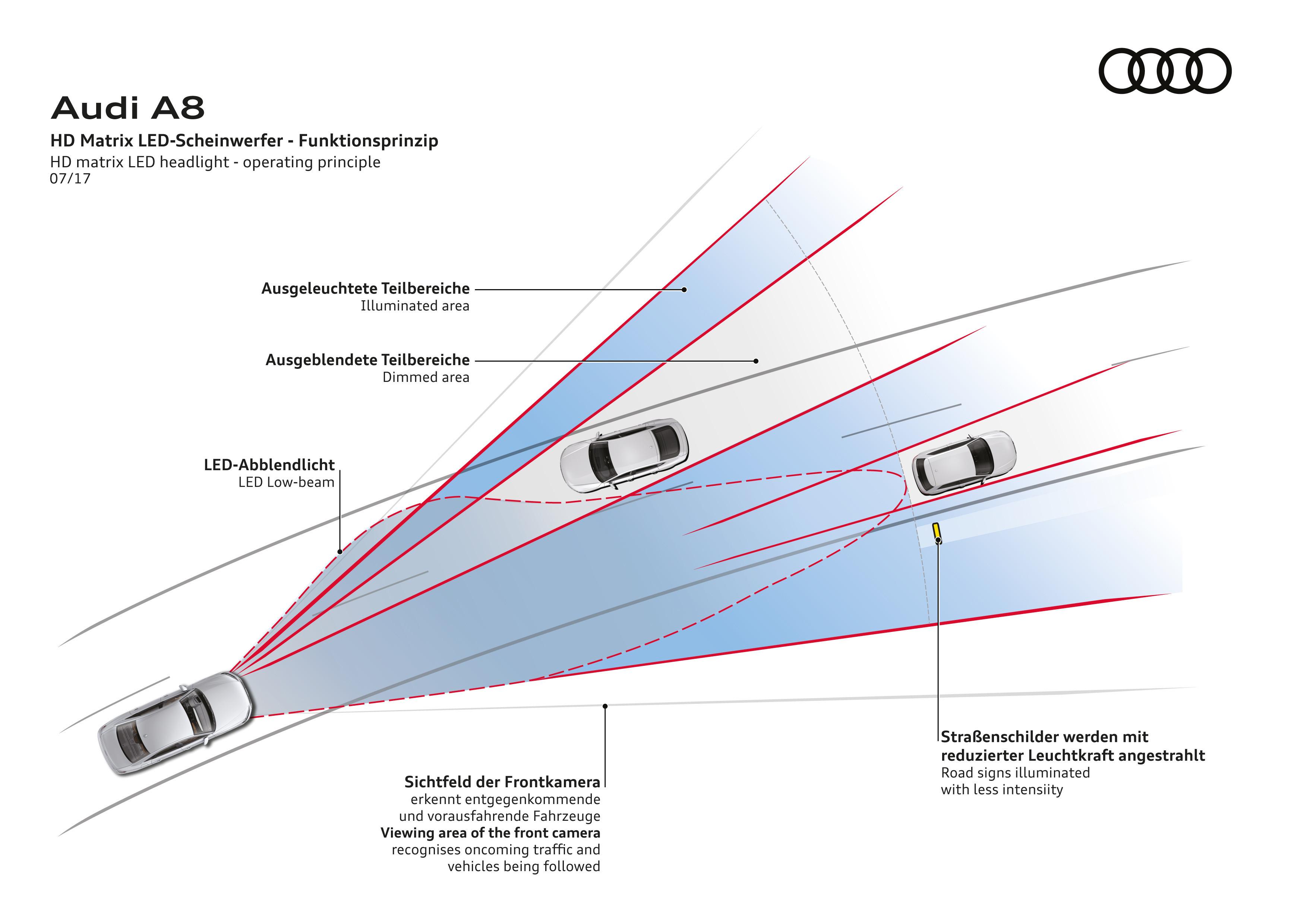 Czym się różnią halogeny od ksenonów, LED-ów i laserów?