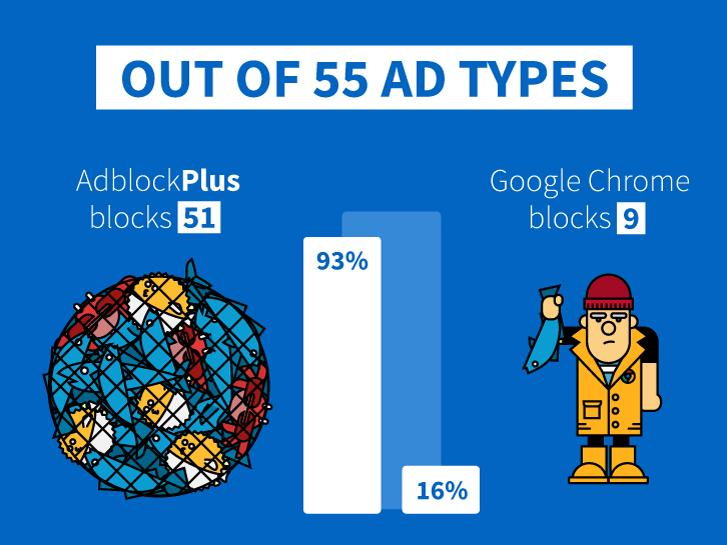 Jak będzie działać blokowanie reklam w Google Chrome?