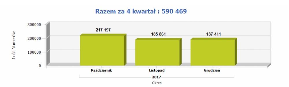 przenoszenie numerów iv kwartał 2017