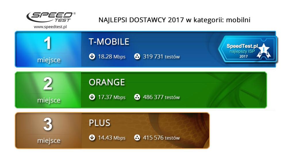 ranking internetu w polsce