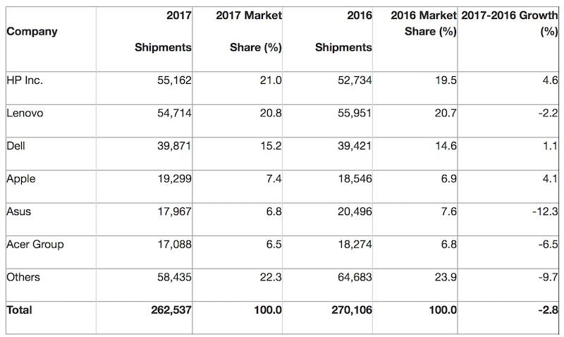 sprzedaż komputerów 2017 apple gartner