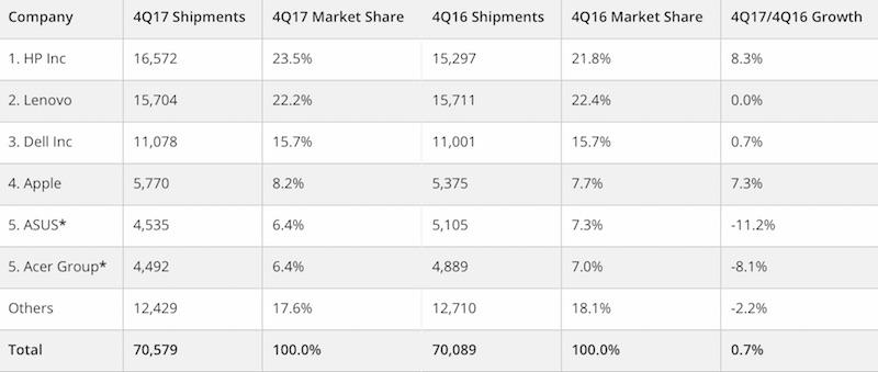 sprzedaż komputerów 2017 apple idc