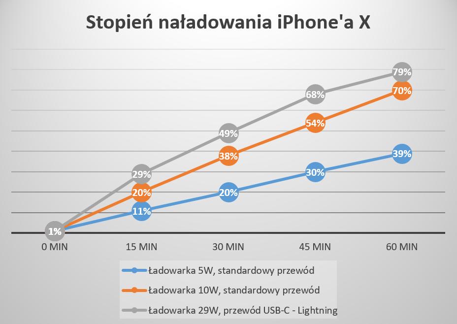 W przypadku telefonów iPhone szybkie ładowanie nie jest dostęne za darmo.