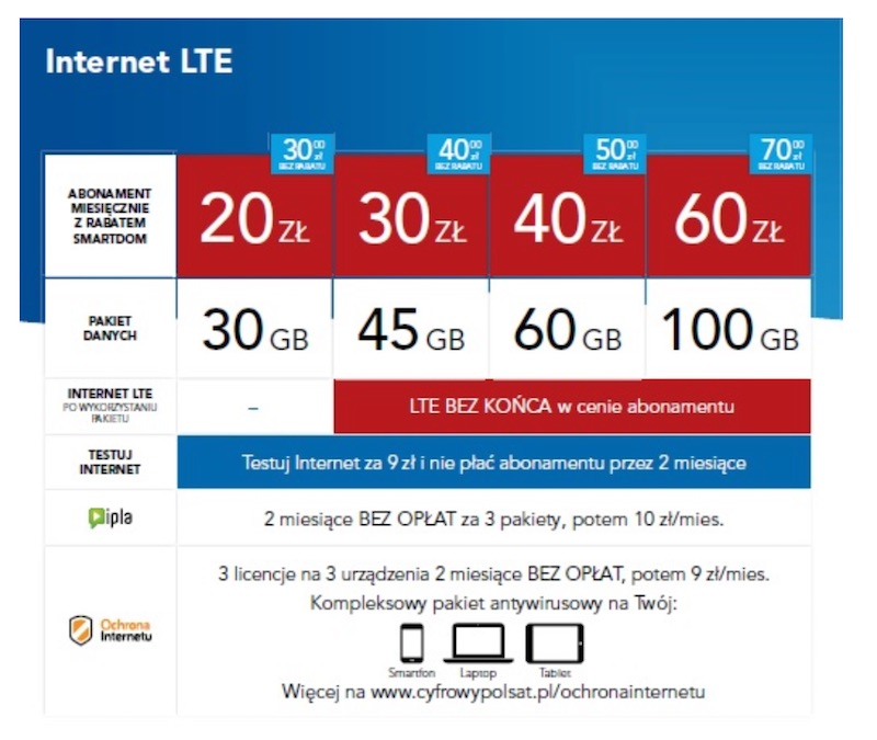 plus internet lte luty 2018