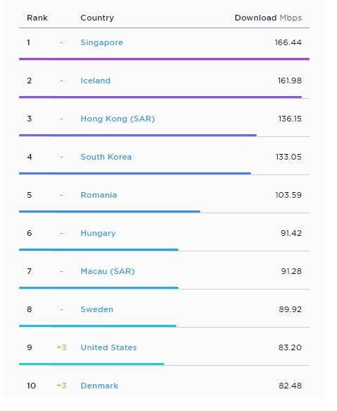 prędkość internetu na świecie - raport