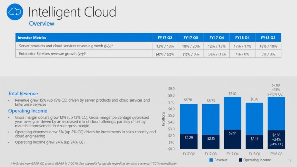 wyniki finansowe Microsoft