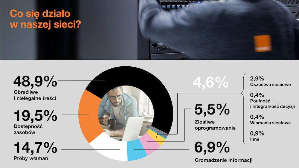 orange raport cert za 2017 rok cybertarcza 6