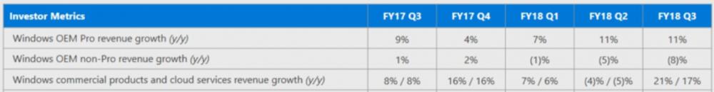 Microsoft wyniki finansowe Q3 2018