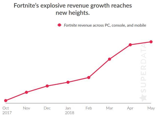 Fortnite earned $ 1 billion for microtransactions  I will