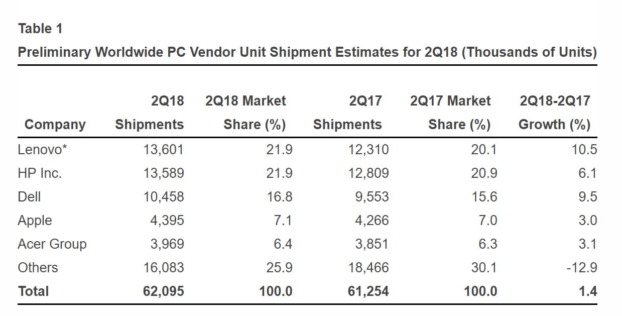 rynek pc 2 kwartał 2018