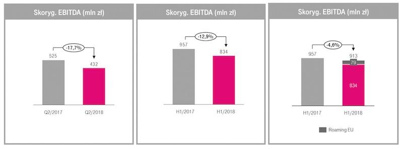 Wyniki finansowe T-Mobile 2 kwartal 2018 1