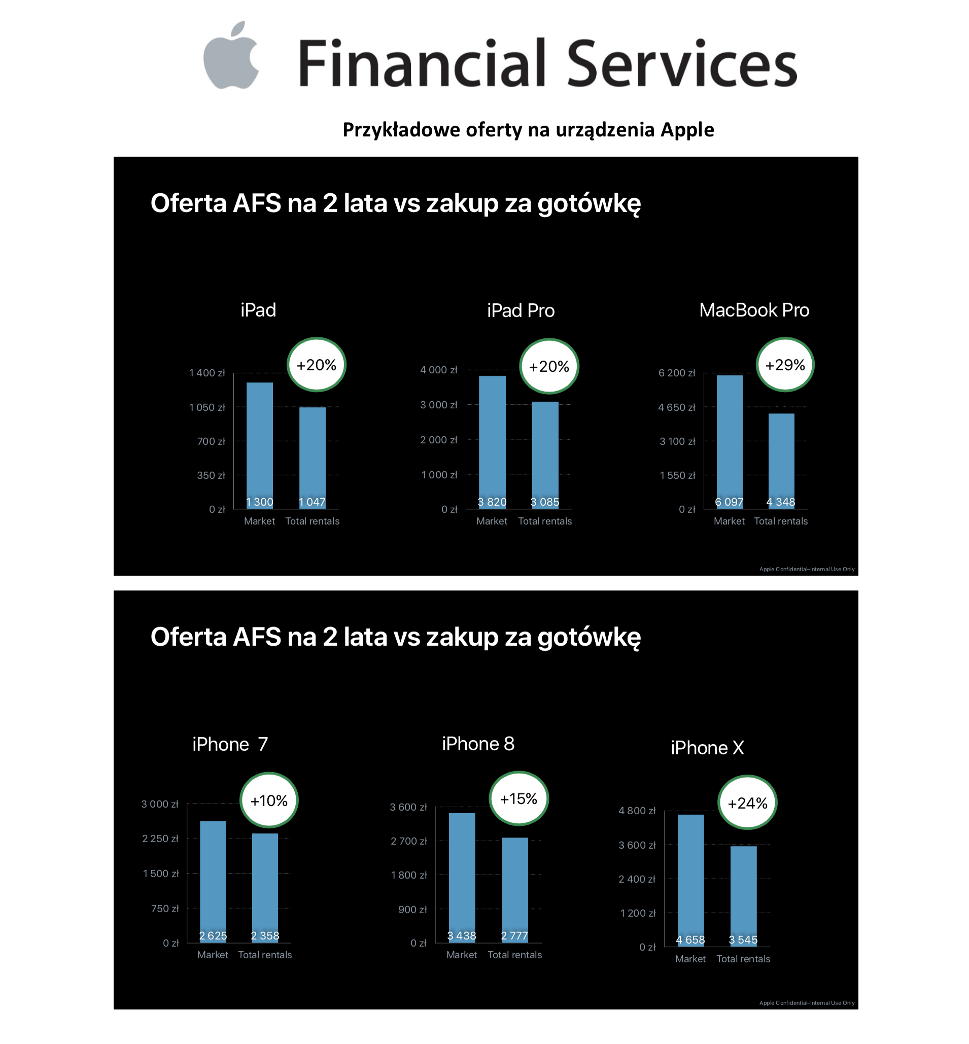 Apple Financial Services w Polsce - ile to kosztuje?