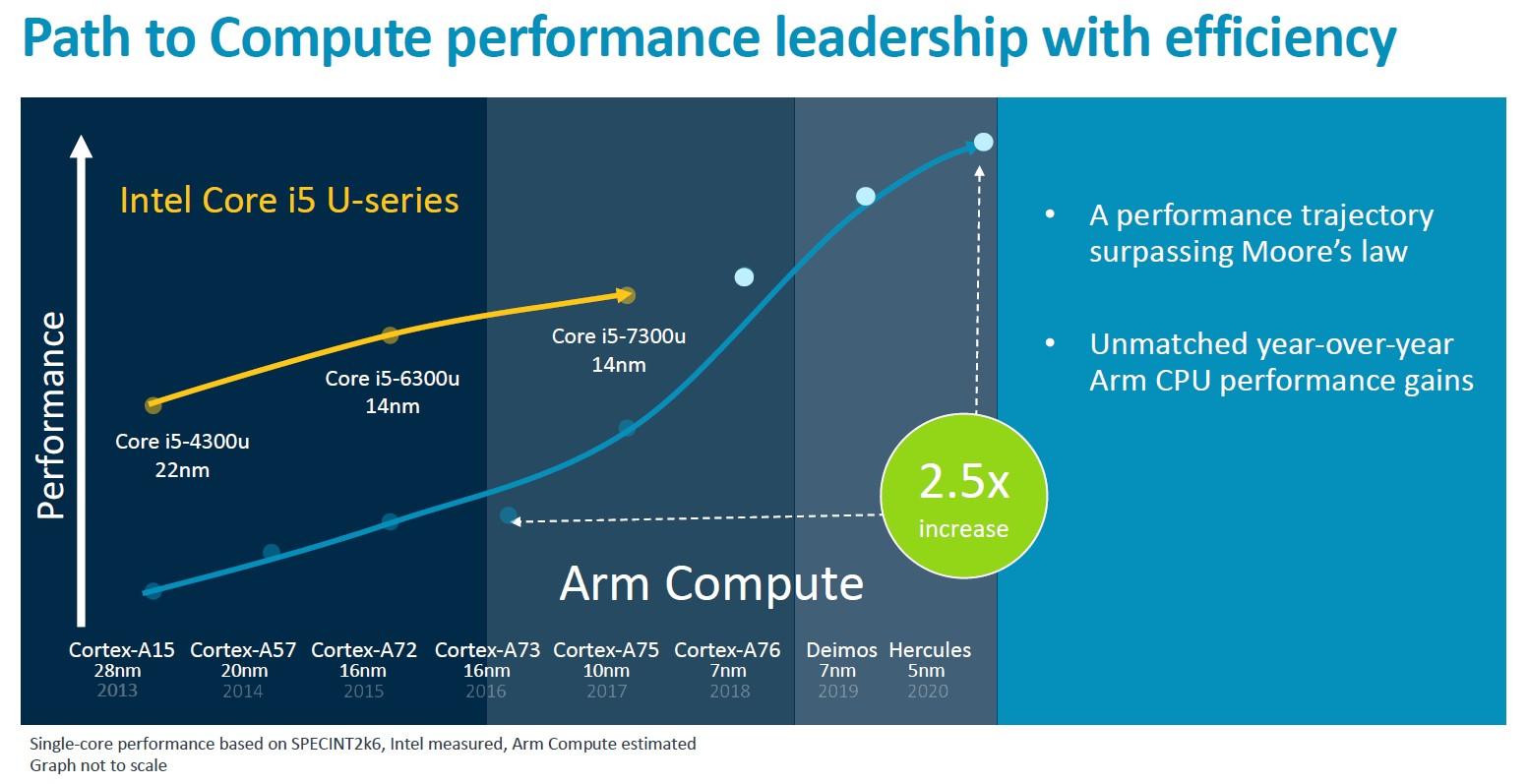 ARM na PC