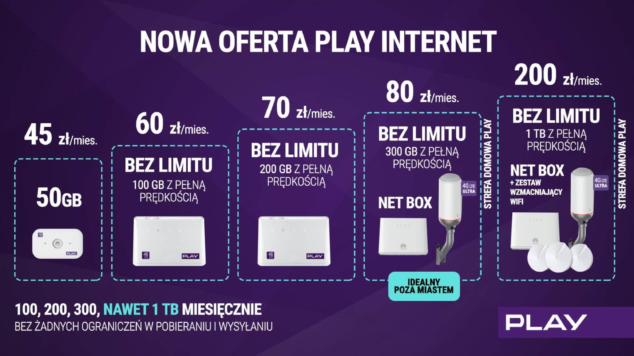 Oferta internetu w Play