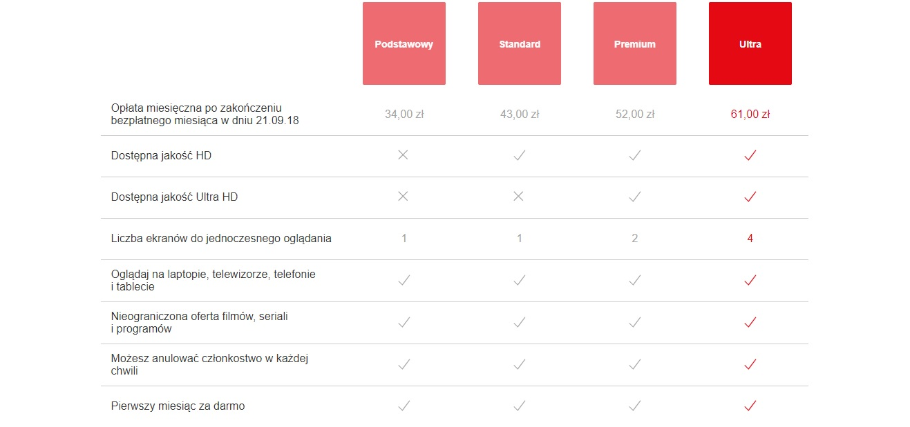 Jeden z testowych cenników Netfliksa obiecuje wyższą liczbę ekranów do jednoczesnego oglądania tylko w dwóch najwyższych taryfach.