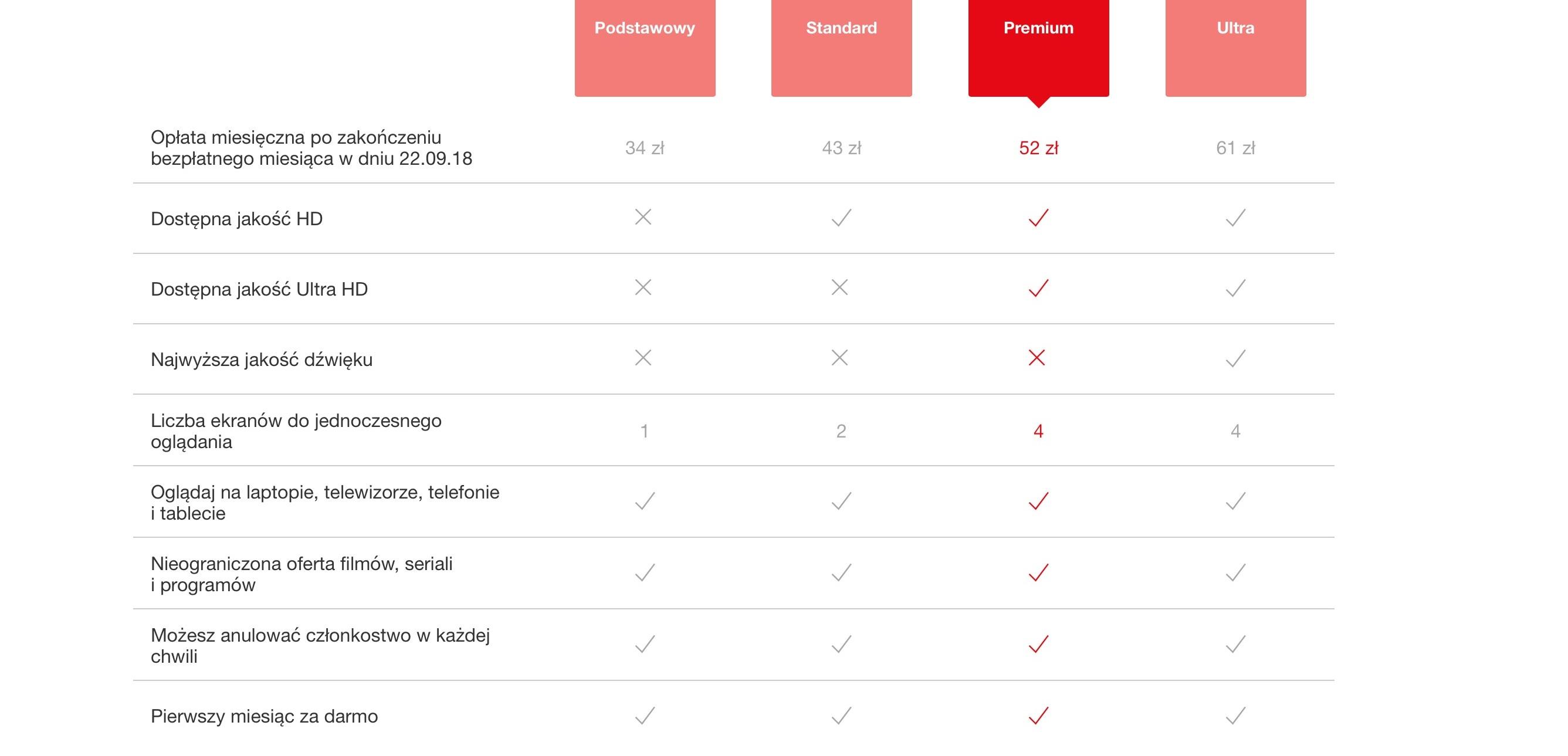 Jeden z testowych cenników Netfliksa obiecuje w planie Ultra najwyższą jakość dźwięku.