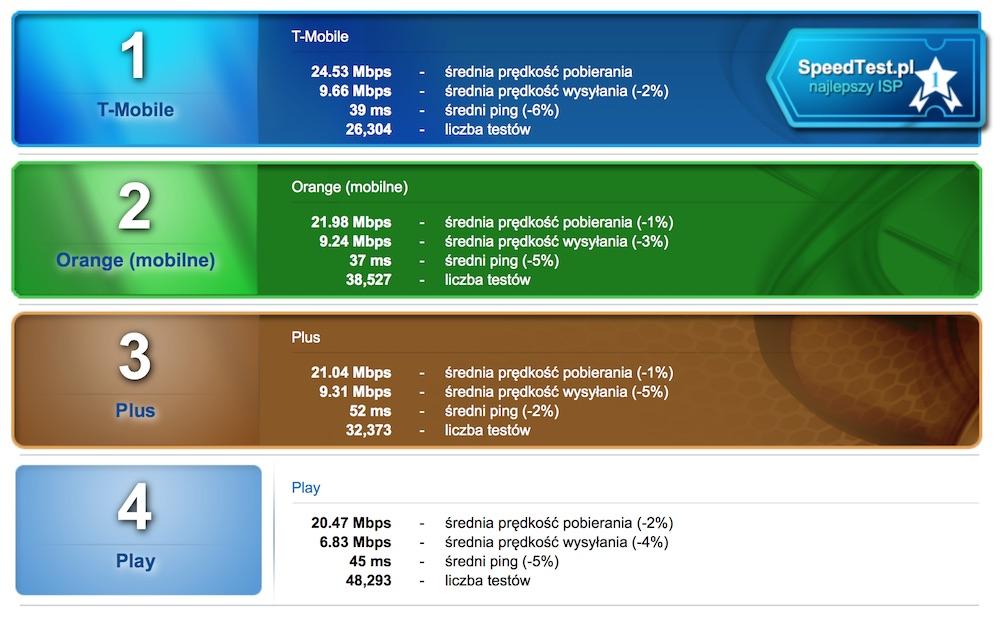 internet mobilny która oferta najlepsza? porównanie prędkości u operatorów