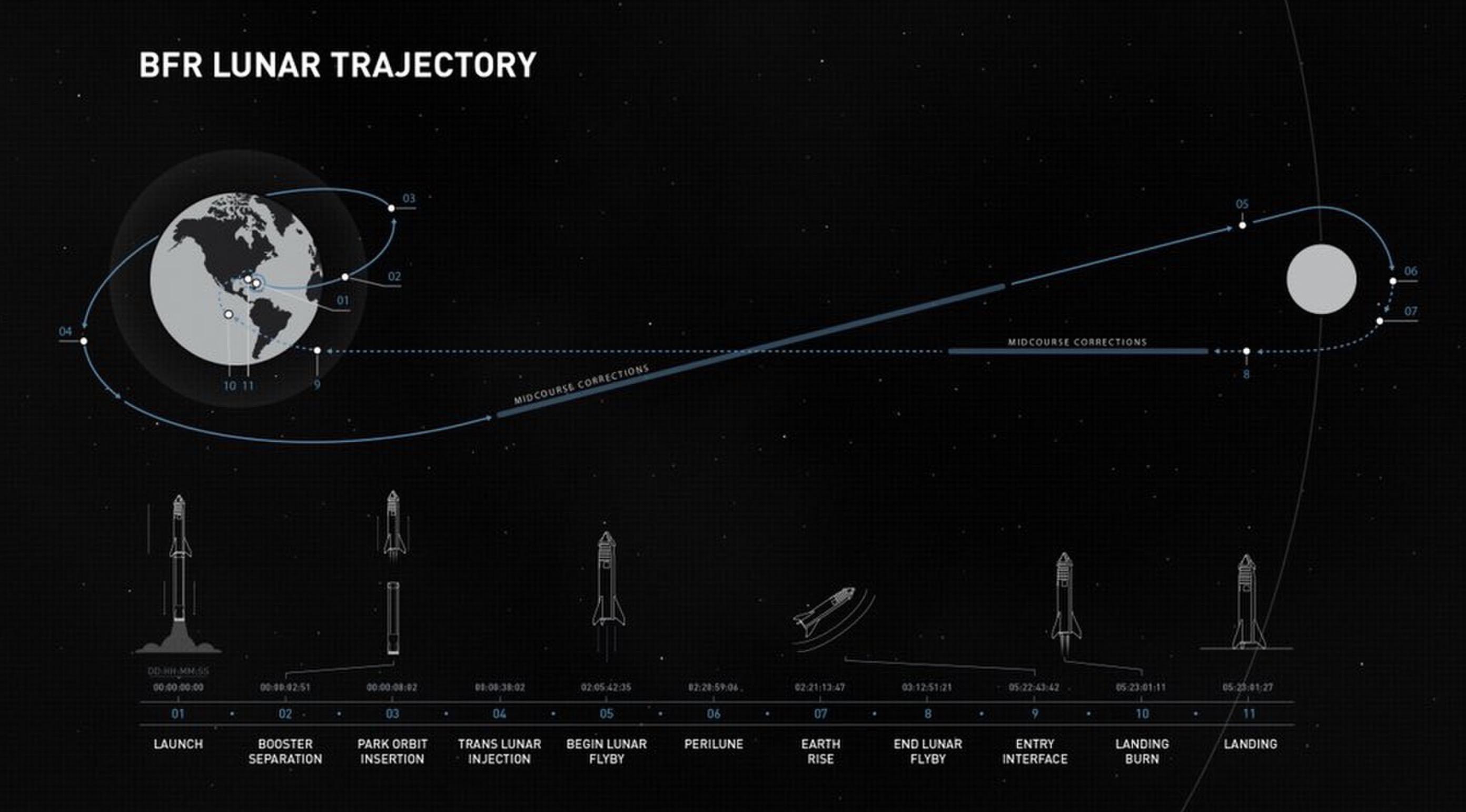 Schemat trajektorii lotu rakiety BFR na Księżyc.
