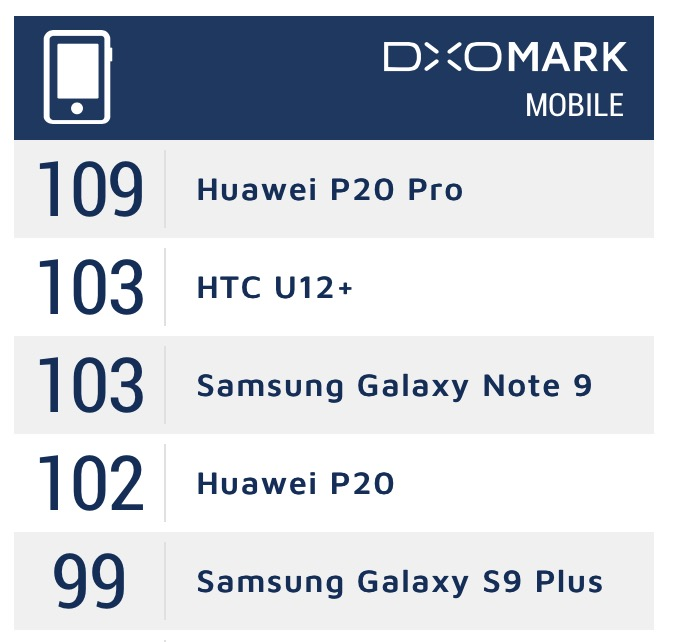 Samsung Galaxy Note 9 kontra Huawei P20 Pro DxO