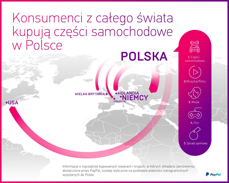 830a01b86af998 Zakupy w Internecie? Tak, ale nie w Polsce. Zagranica nie lubi u nas ...