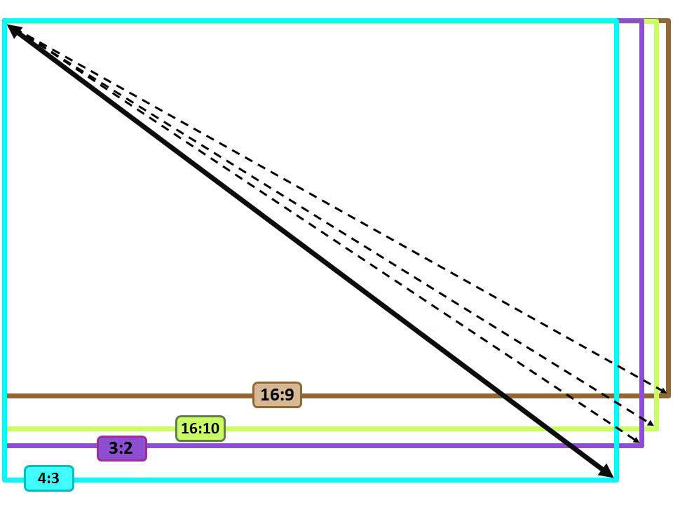 notebooki proporcje ekranu