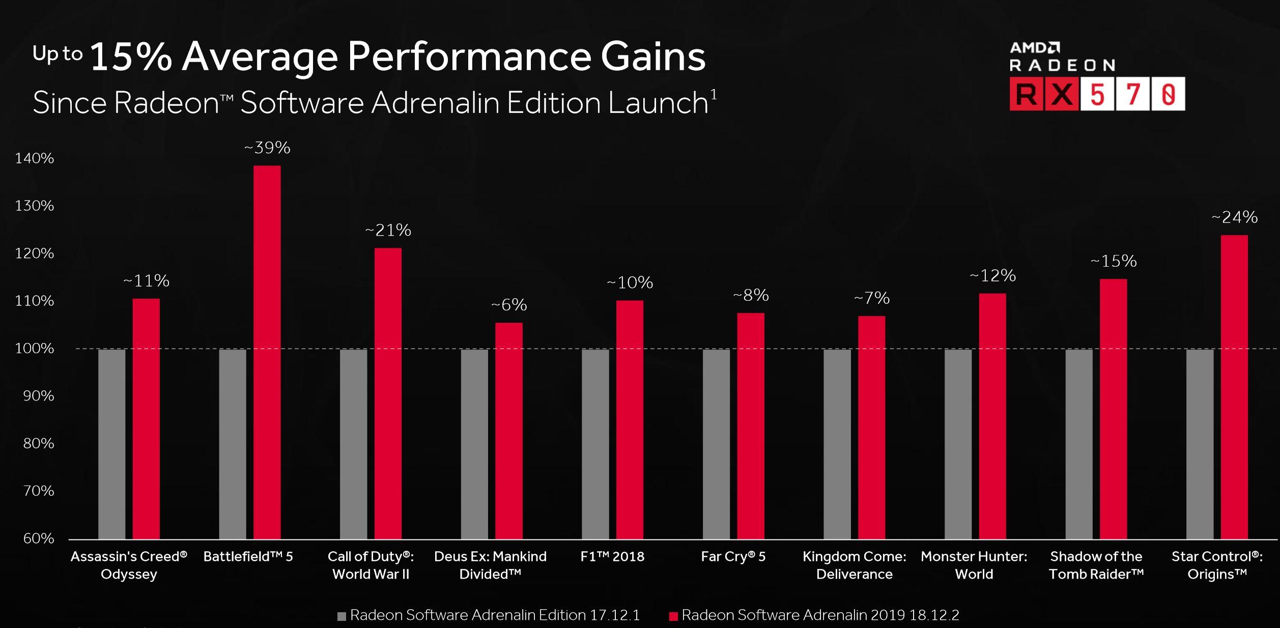 Radeon Software Adrenalin 2019 Edition