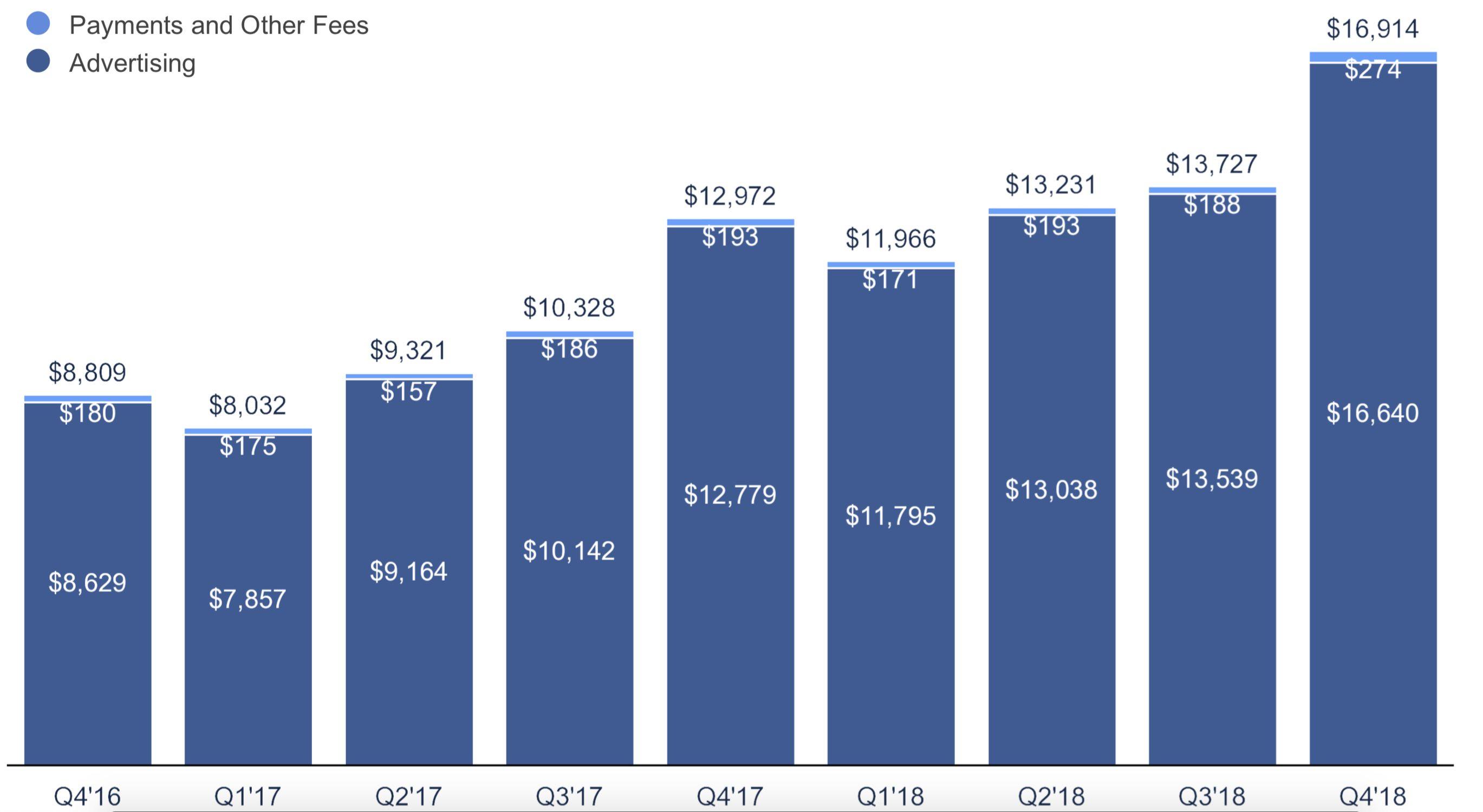 Facebook: przychód za IV kwartał 2018 r.