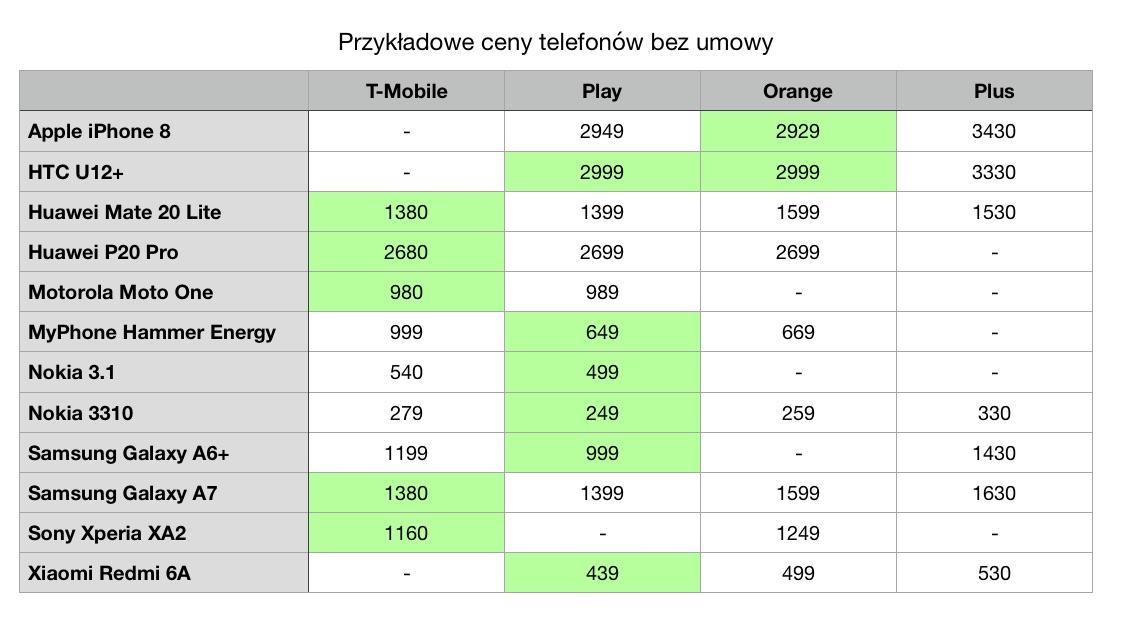 telefon bez umowy cennik play plus t-mobile orange smartfon bez abonamentu