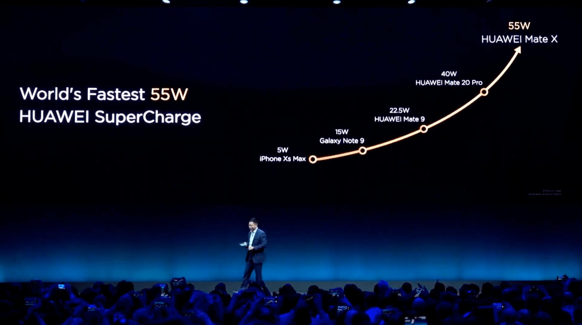 Huawei Mate X - bateria i szybkie ładowanie akumulatora