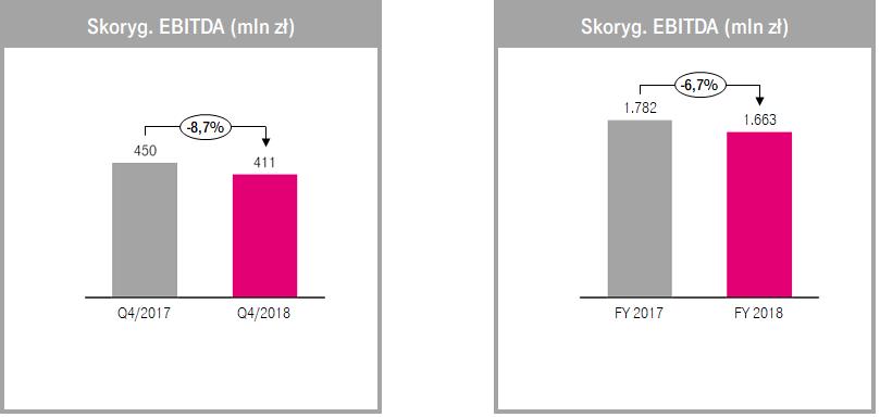 t-mobile wyniki finansowe 4q 2018 1