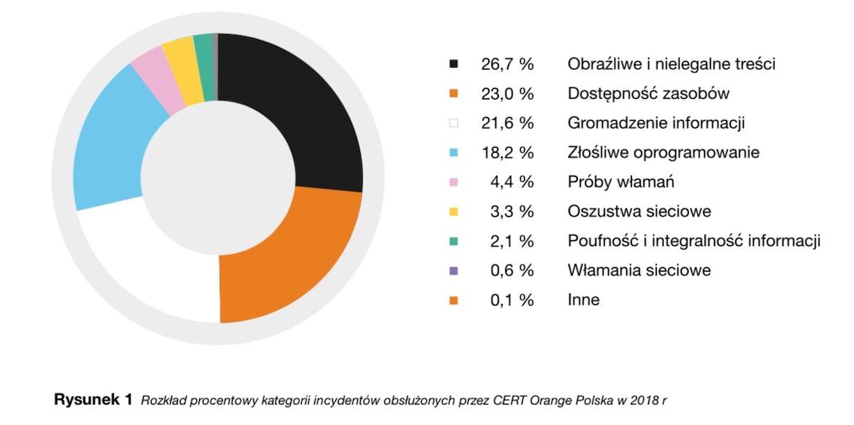 Internet w Polsce - wielki raport zagrożeń CERT Orange ...