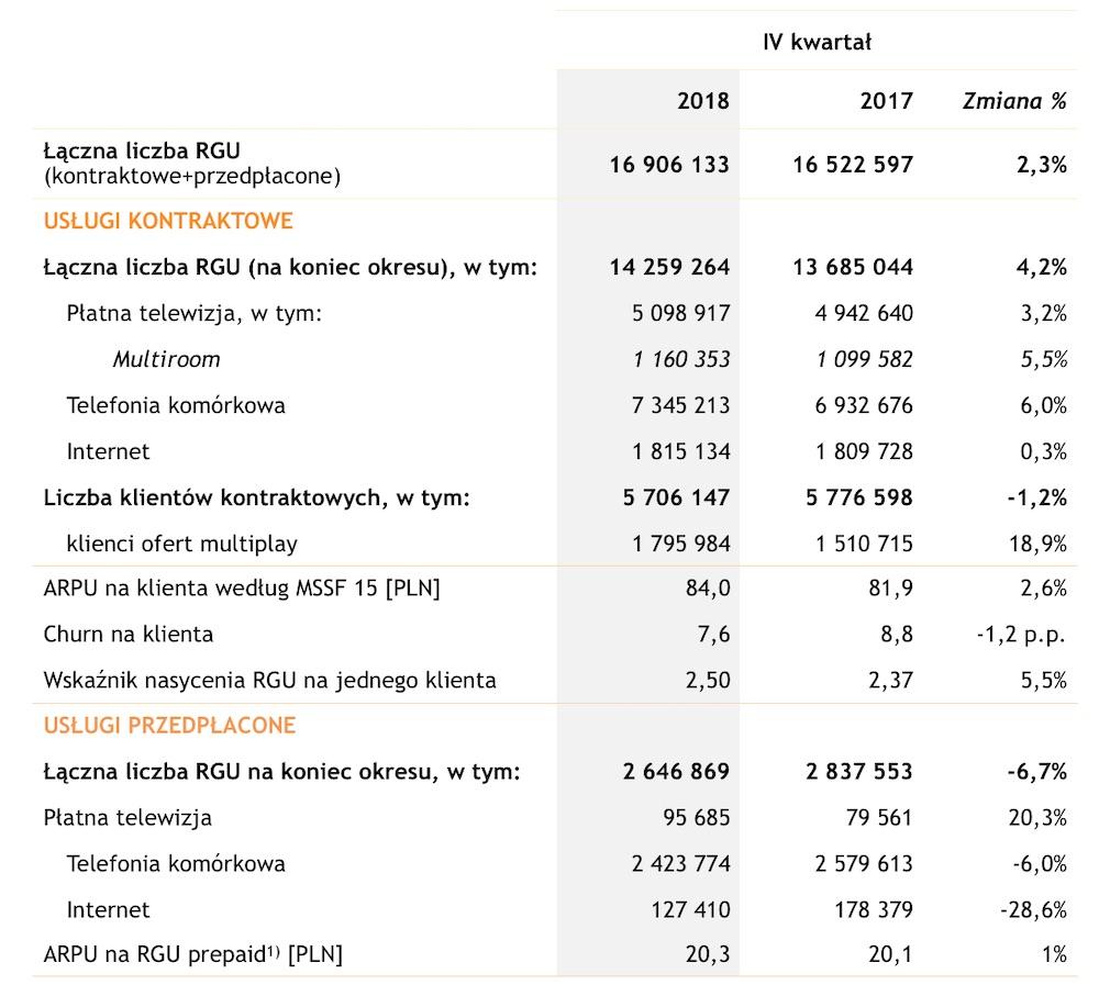 Grupa Cyfrowy Polsat Plus Plush Polkomtel wyniki finansowe 2018 1