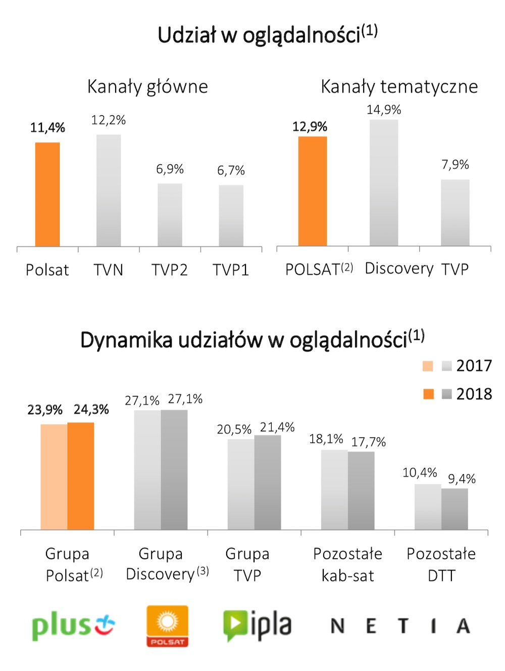 Grupa Cyfrowy Polsat Plus Plush Polkomtel wyniki finansowe 2018 5
