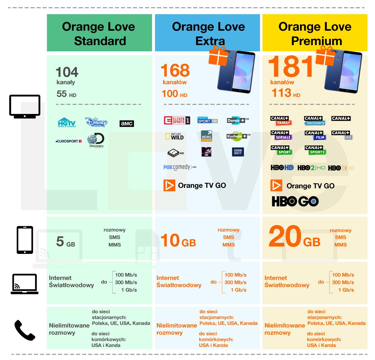 Nowe pakiety Orange Love Orange TV