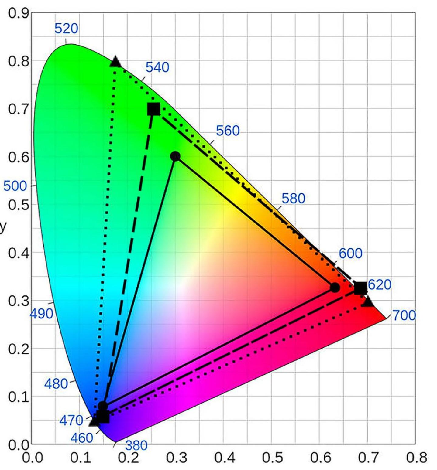 paleta barw telewizja nowoczesna 4k hdr wcg hfr nc