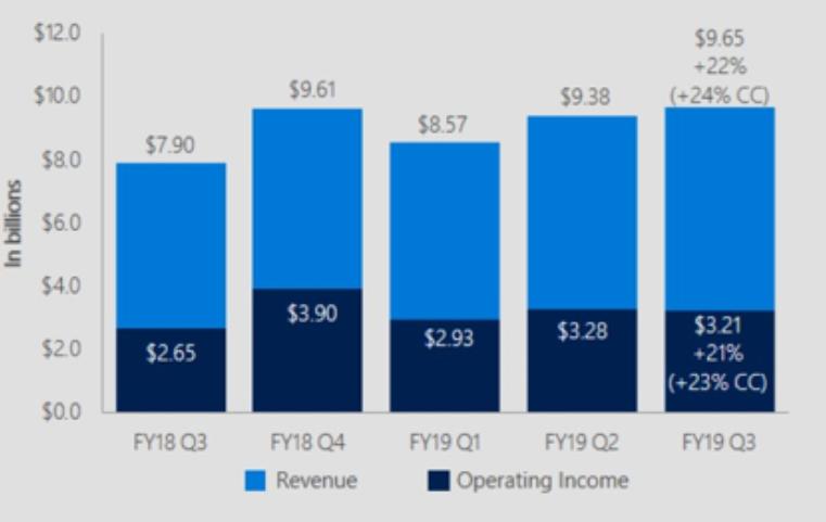 microsoft wyniki finansowe q1 2019