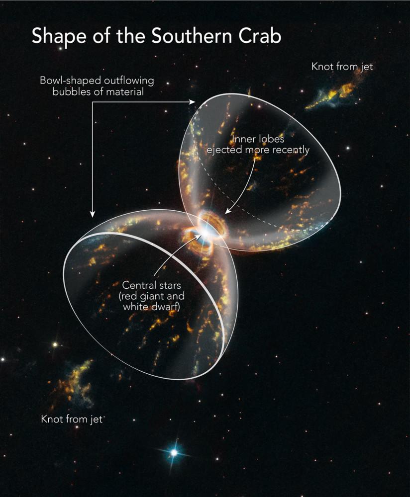 Grafika opisująca strukturę klepsydry Mgławicy Południowy Krab, fot. NASA, ESA, A. Feild (STScI)