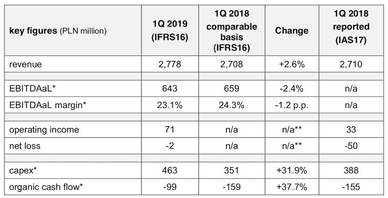 orange wyniki finansowe 1 kw 2019 1