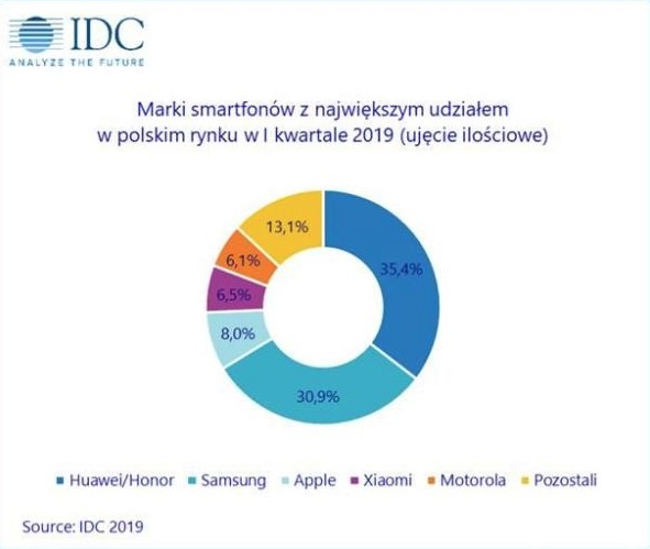 huawei rynek smartfonów