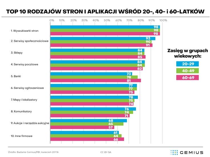 Najpopularniejsze rodzaje strony w Polsce