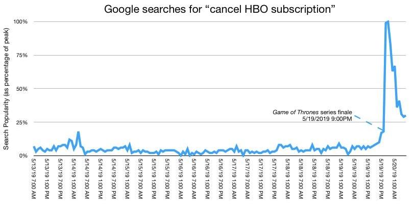 Koniec abonamentu w HBO
