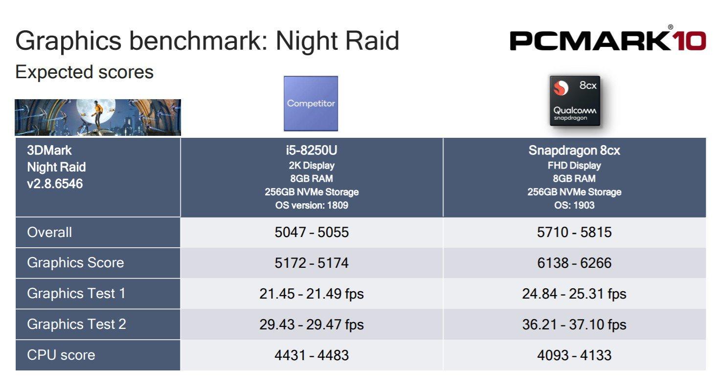 snapdragon 8cx core i5