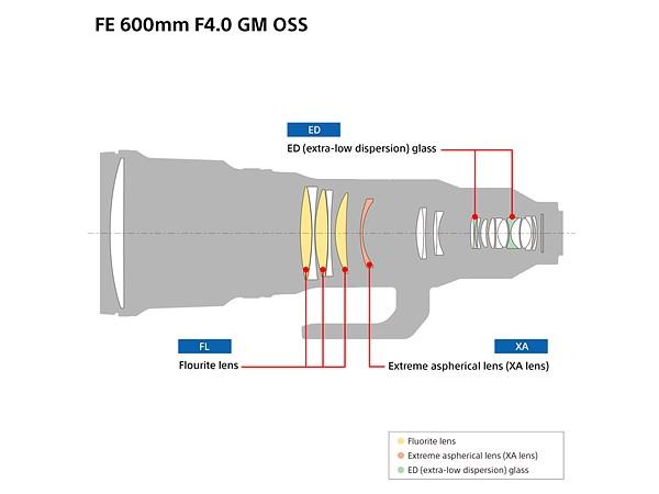 Sony 600 mm f / 4