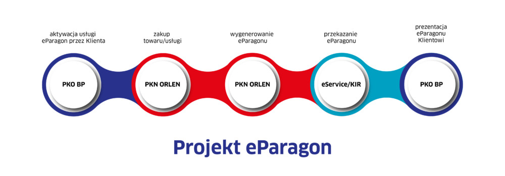 e-Paragon pod koniec czerwca